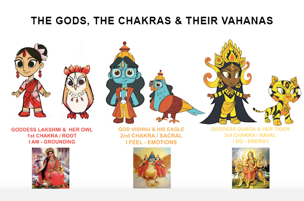 Raft Animation Club Gaia god and vahana characters Reads The Gods, the chakras and their Vahanas